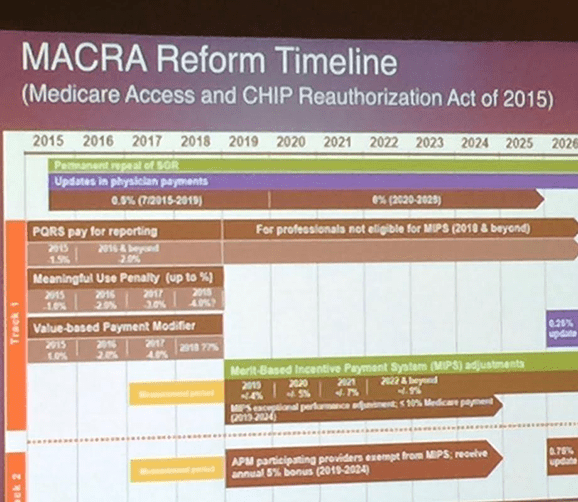 Do You Understand MACRA?